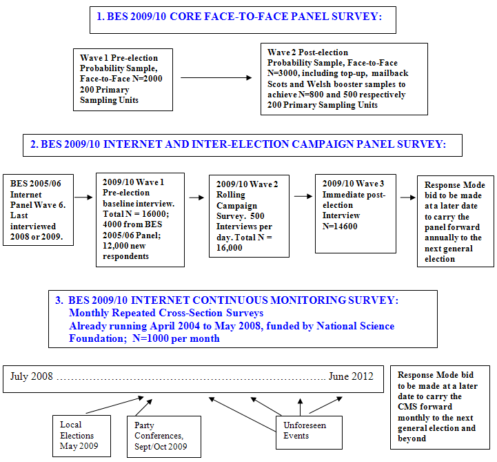 Diagram of Surveys for The 2009/10 British Election Study.